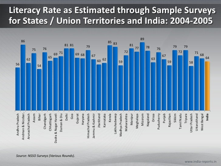 what is the literacy rate of india
