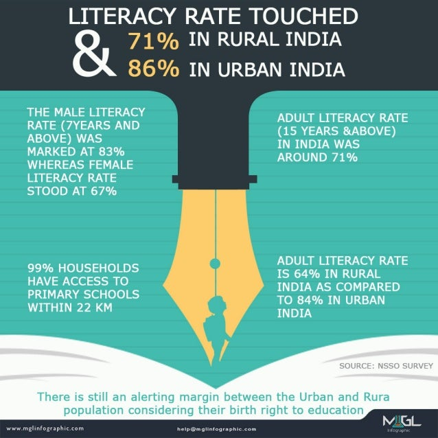 Literacy rate touched 71 % in rural india & 86 % in urban india