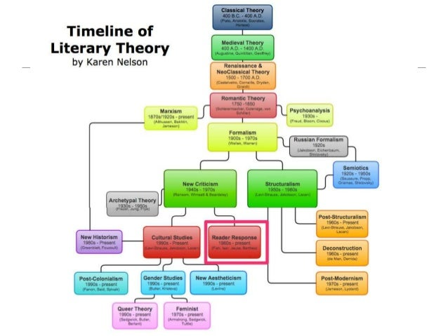 the importance of reading response theory in the interpretation of different texts When reading academic material you will be faced with the author's interpretation and opinion different authors will, naturally, have different slants you should always examine what you are reading critically and look for limitations, omissions, inconsistencies, oversights and arguments against what you are reading in.