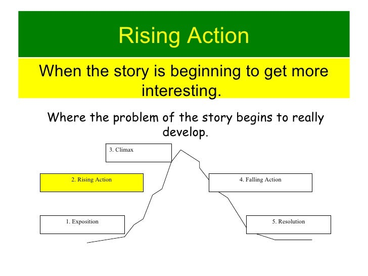 character setting falling action rising action plot and team What are the exposition, rising action, climax, falling action, and resolution of the short story where are you going, where have you been  the falling action is the process of the character.
