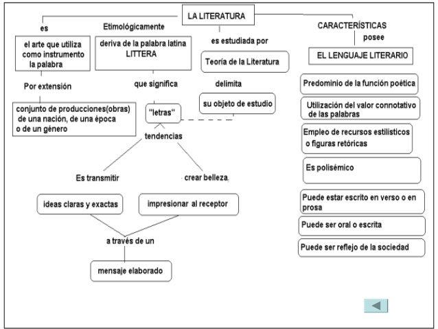 El lenguaje literario es esencialmente connotativo. Es decir, usa el lenguaje prestando atención a sus posibilidades metaf...