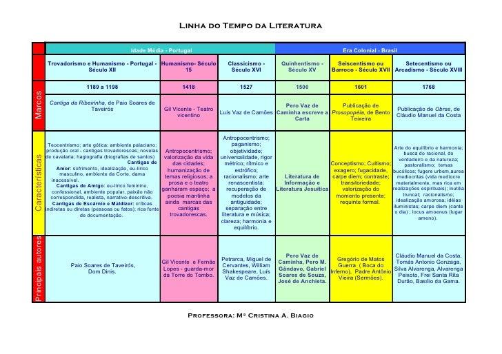 Linha do Tempo da Literatura                                                         Idade Média - Portugal               ...