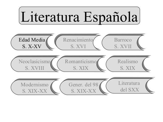 Literatura Española Edad Media S. X-XV Edad Media S. X-XV Renacimiento S. XVI Renacimiento S. XVI Barroco S. XVII Barroco ...
