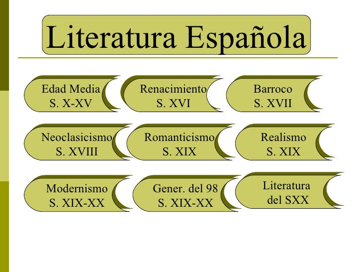 Literatura Española Edad Media S. X-XV Renacimiento S. XVI Barroco S. XVII Neoclasicismo S. XVIII Romanticismo S. XIX Real...