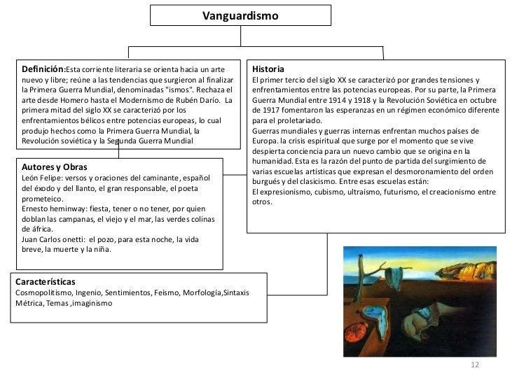 Vanguardismo Definición:Esta corriente literaria se orienta hacia un arte        Historia nuevo y libre; reúne a las tende...