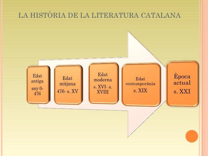Història de la literatura catalana (Autora: Mònica Herruz) Slide 3