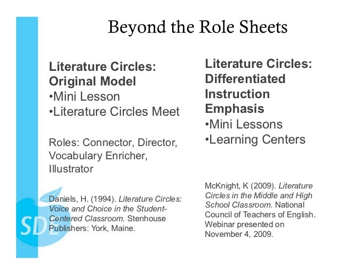 Literature Circles Start To Finish