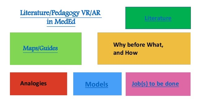Literature/Pedagogy VR/AR in MedEd Maps/Guides Why before What, and How Analogies Job(s) to be doneModels Literature