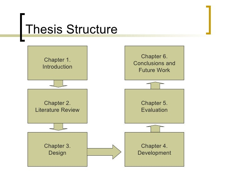 template dissertation structure