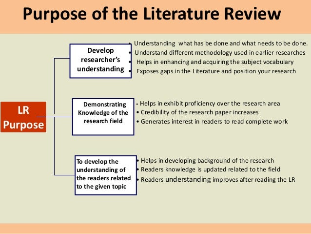 what is literature review research paper Paper will contain a literature review as one of its parts to conduct research, literature reviews can give you an overview or act as a stepping stone for.