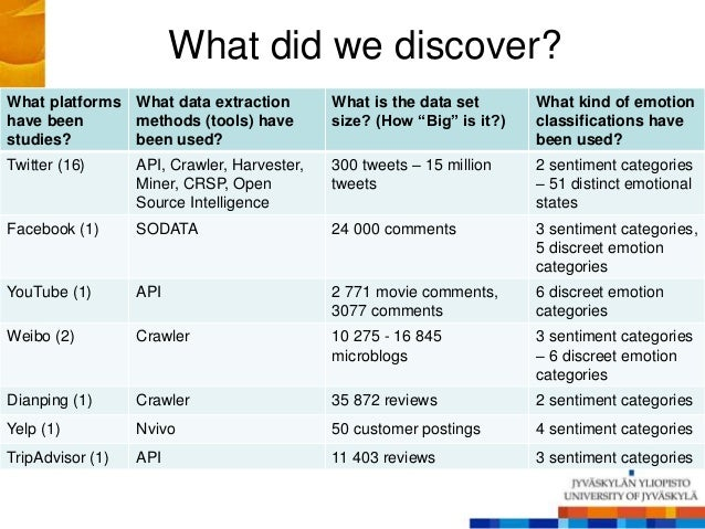 What did we discover? What platforms have been studies? What data extraction methods (tools) have been used? What is the d...