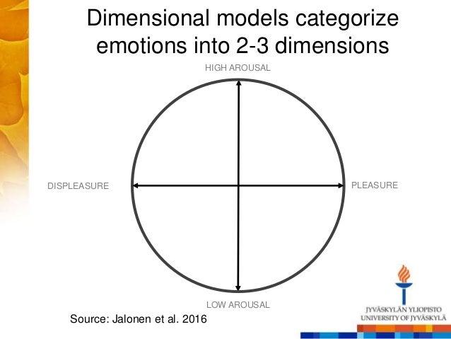 Dimensional models categorize emotions into 2-3 dimensions DISPLEASURE HIGH AROUSAL PLEASURE LOW AROUSAL Source: Jalonen e...