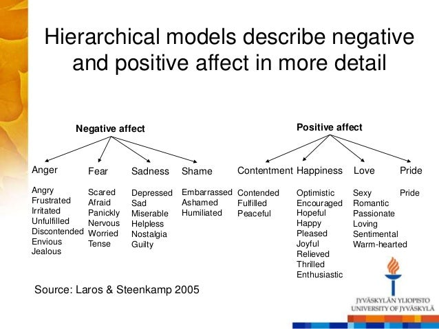 Hierarchical models describe negative and positive affect in more detail Negative affect Positive affect Anger Fear ShameS...