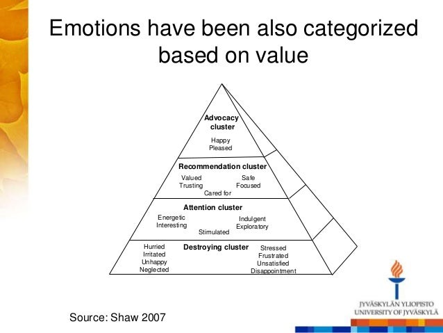 Emotions have been also categorized based on value Advocacy cluster Happy Pleased Recommendation cluster Valued Trusting S...