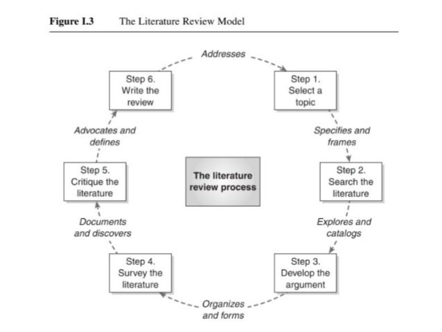 the literature review machi and mcevoy