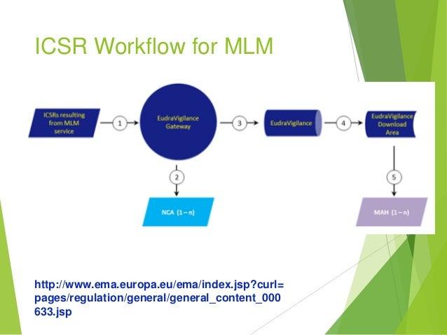 Literature Surveillance In Pharmacovigilance