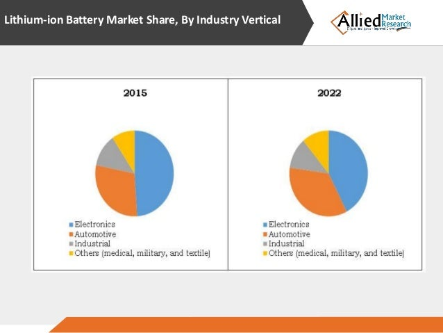 lithium ion battery market shares strategies We offer market research, industry forecasts, and business analysis in the battery as well as other vertical industries gii sells reports, databases, newsletters and annual information services that provide the latest market data, such as industry forecasts, projections, trends, market shares, research and development, sales and marketing strategies, and competitive analysis.