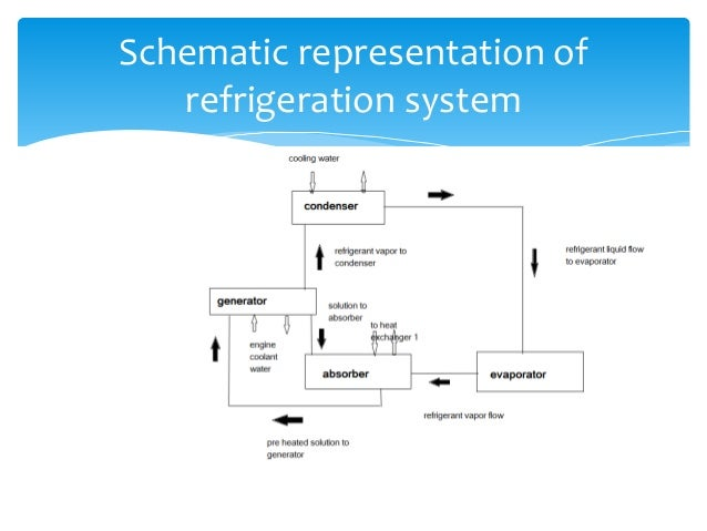 Vapour Absorption Refrigeration System Pdf