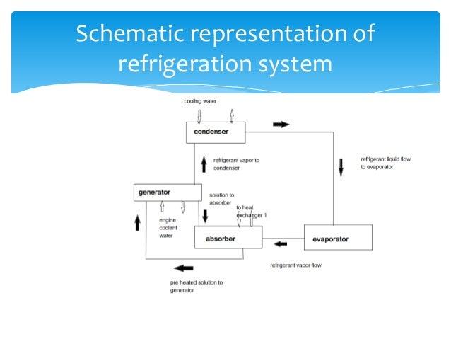 Vapour Absorption Refrigeration System Pdf