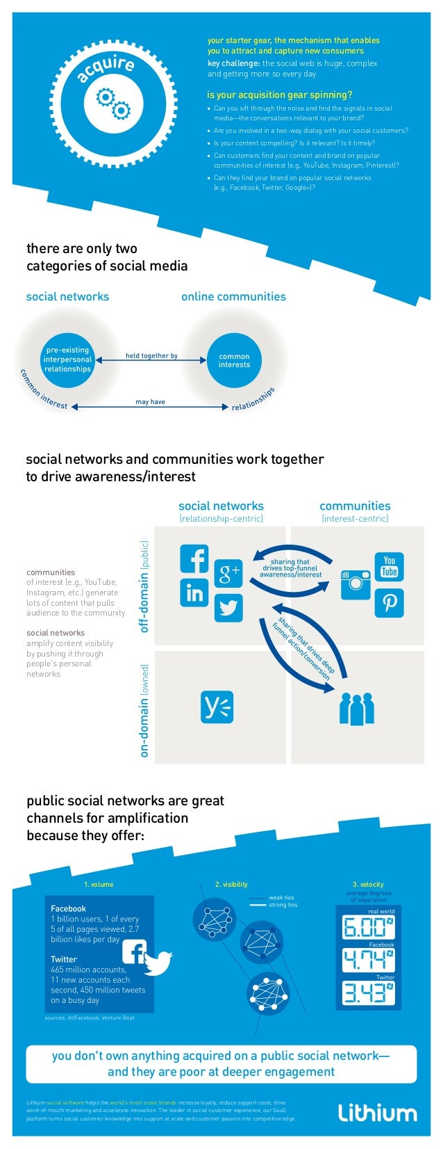 communities of interest (e.g., YouTube, Instagram, etc.) generate lots of content that pulls audience to the community soc...