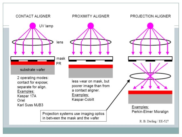 Lithography Fabrication Ppt