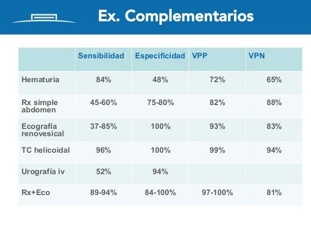 Ex. Complementarios Sensibilidad Especificidad VPP VPN Hematuria 84% 48% 72% 65% Rx simple abdomen 45-60% 75-80% 82% 88% E...