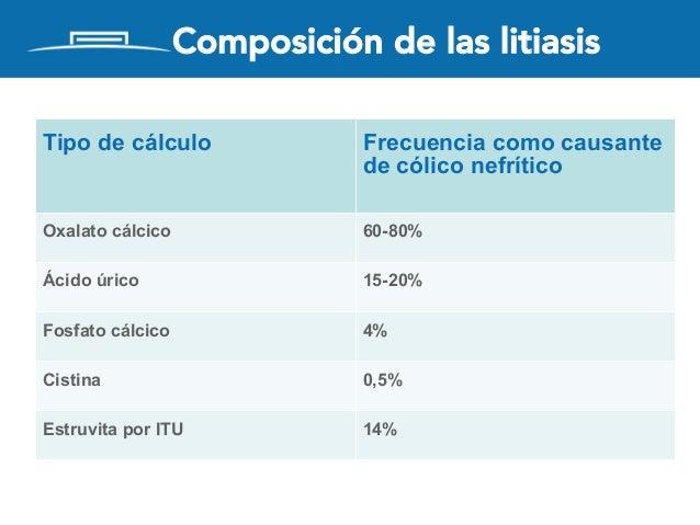 Tipo de cálculo Frecuencia como causante de cólico nefrítico Oxalato cálcico 60-80% Ácido úrico 15-20% Fosfato cálcico 4% ...