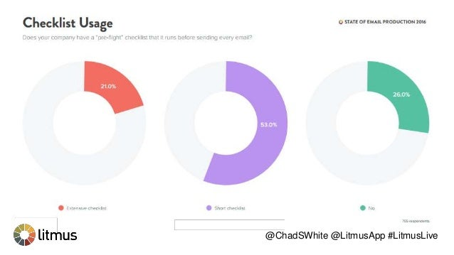 The State of Email AGENCIES @ChadSWhite @LitmusApp #LitmusLive