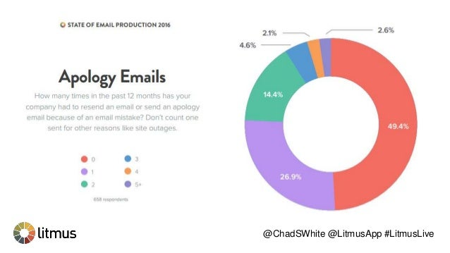 Agencies invest significantly more in every aspect of email creation, spending more time and achieving greater efficiencie...
