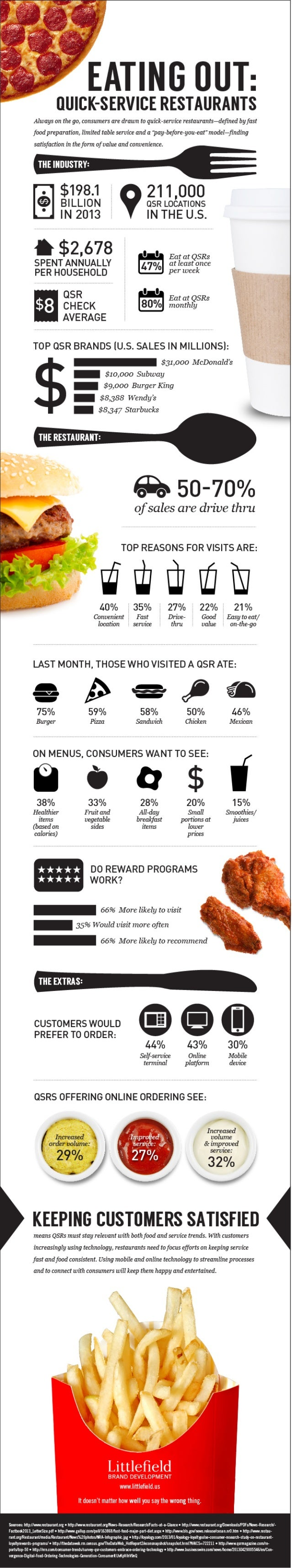 Eating Out: Quick-Service Restaurants