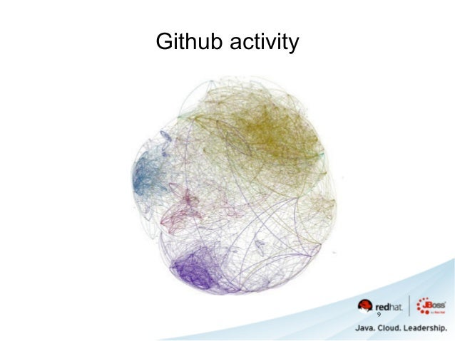 Github activity 9