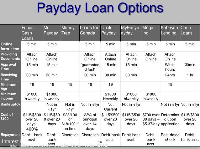 Easy online payday loans photo 3
