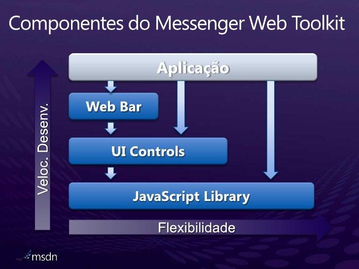 Componentes do Messenger Web Toolkit<br />Aplicação<br />Veloc. Desenv.<br />Web Bar<br />Flexibilidade<br />UI Controls<b...