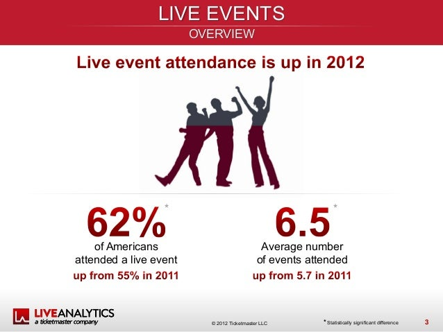 concert attendance report music 10-25-2011 tips for concert reports goals: 1 to encourage students to experience a broader range of live performances 2 to help students talk about music intelligently.