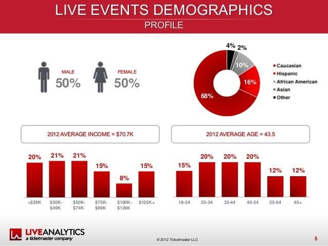 live attendance report us 2012