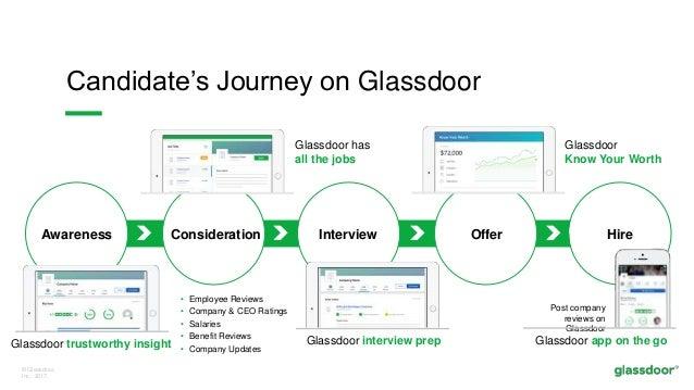 © Glassdoor, Inc. 2017. Candidate's Journey on Glassdoor Awareness Consideration Interview Offer Hire Glassdoor app on the...