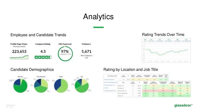 © Glassdoor, Inc. 2017. Analytics Employee and Candidate Trends Rating Trends Over Time Rating by Location and Job TitleCa...
