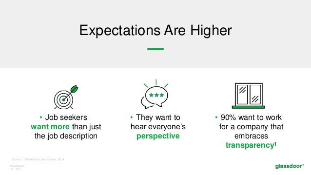 © Glassdoor, Inc. 2017. Expectations Are Higher • Job seekers want more than just the job description • They want to hear ...