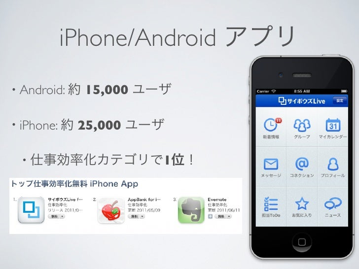 iPhone/Android アプリ• Android: 約   15,000 ユーザ• iPhone: 約   25,000 ユーザ • 仕事効率化カテゴリで1位!