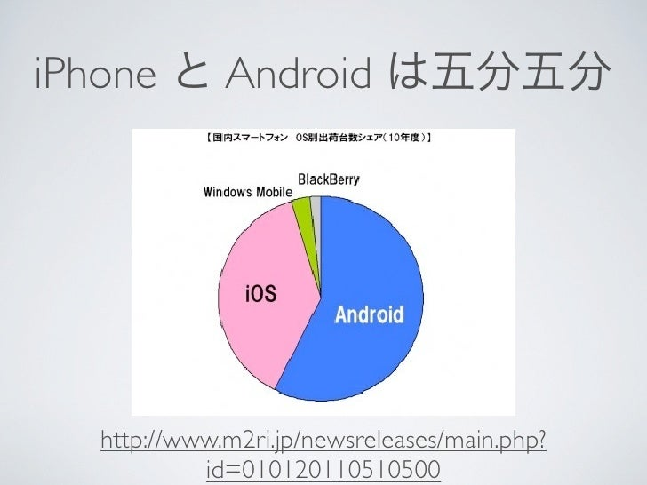 iPhone と Android は五分五分  http://www.m2ri.jp/newsreleases/main.php?           id=010120110510500