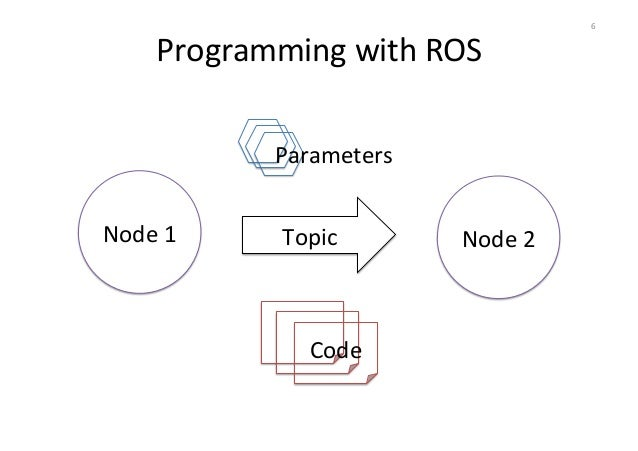 Towards Live Programming in ROS with PhaROS and LRP