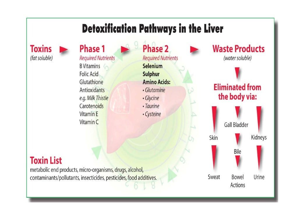 Liver Disease Hives