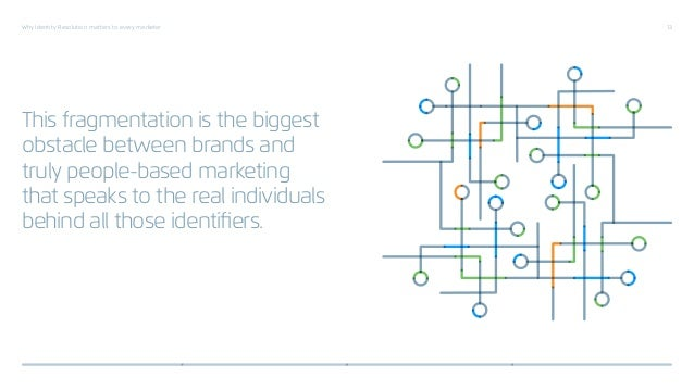 Why Identity Resolution matters to every marketer 13 This fragmentation is the biggest obstacle between brands and truly p...