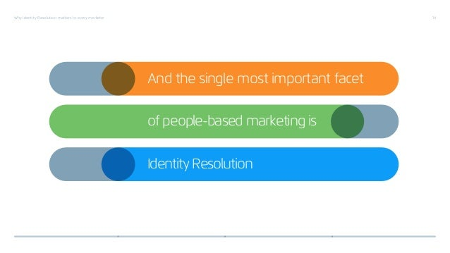 Why Identity Resolution matters to every marketer 14 Identity Resolution And the single most important facet of people-bas...