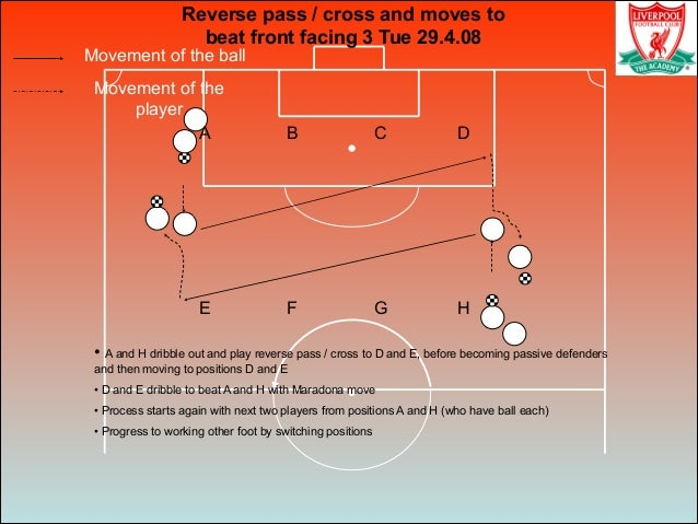 Movement of the ball Movement of the player Reverse pass / cross and moves to beat front facing 3 Tue 29.4.08 • A and H dr...