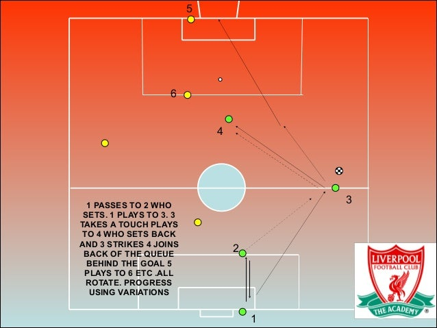 1 2 3 4 5 1 PASSES TO 2 WHO SETS. 1 PLAYS TO 3. 3 TAKES A TOUCH PLAYS TO 4 WHO SETS BACK AND 3 STRIKES 4 JOINS BACK OF THE...