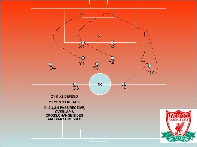 X1 X2 Y1 Y2 01 02 O3 O4 Y3 X1 & X2 DEFEND Y1,Y2 & Y3 ATTACK 01,2,3,& 4 PASS RECEIVE, OVERLAP & CROSS.CHANGE SIDES AND VARY...
