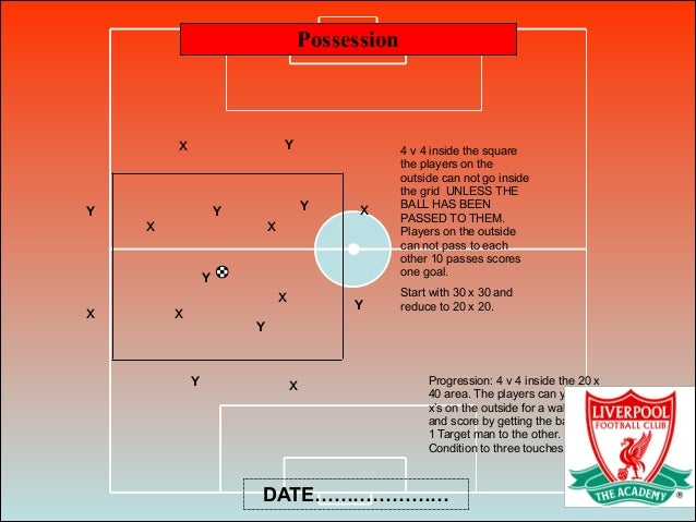 Possession DATE………………… 4 v 4 inside the square the players on the outside can not go inside the grid UNLESS THE BALL HAS B...