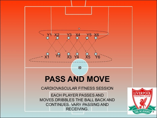 X1 X2 X4Y3 X6Y5 Y2 Y1 X3 Y6X5Y4 PASS AND MOVE CARDIOVASCULAR FITNESS SESSION EACH PLAYER PASSES AND MOVES.DRIBBLES THE BAL...