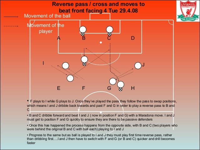 Movement of the ball Movement of the player Reverse pass / cross and moves to beat front facing 4 Tue 29.4.08 • F plays to...